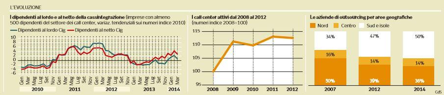 call center precarieta 1