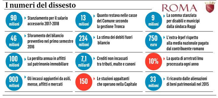 comune roma rischio default