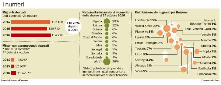 distribuzione migranti-regione-per-regione