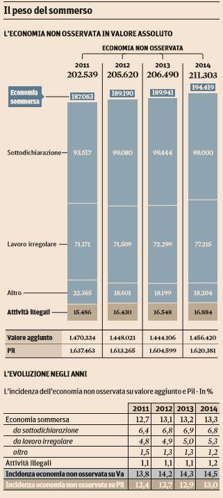 economia sommersa italia