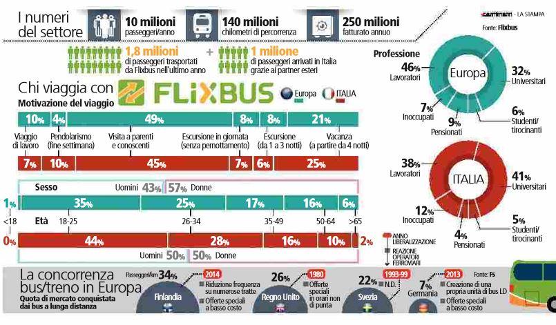 flixbus bus low cost viaggio