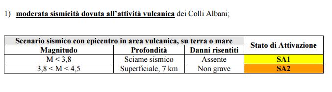 piano soccorso rischio sismico roma