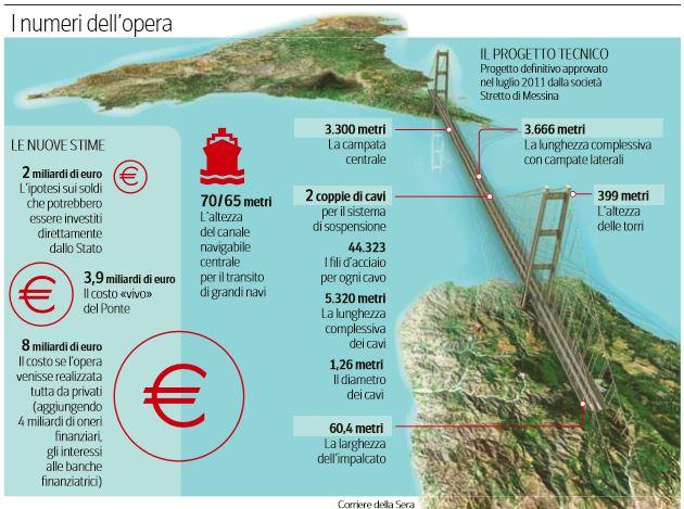 ponte sullo stretto messina due miliardi