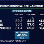 sondaggi referendum costituzionale-1