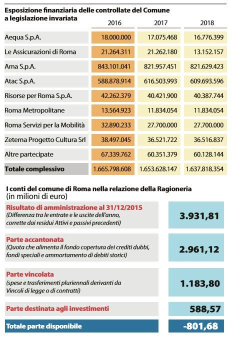 veri conti comune roma