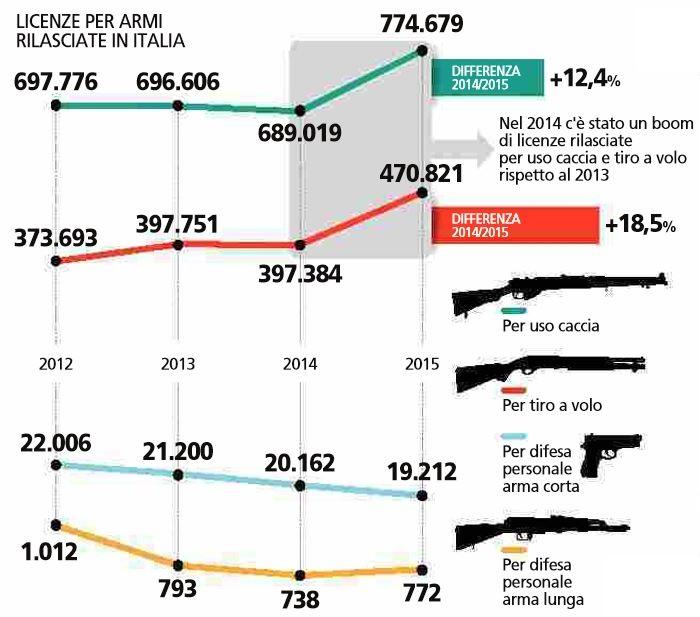armi italia 1