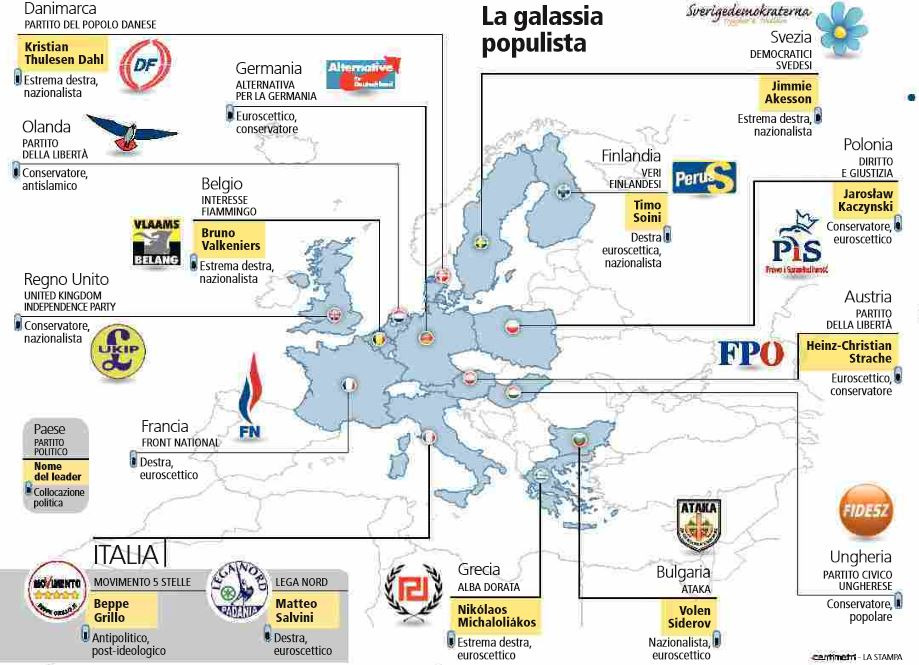 galassia populista europa