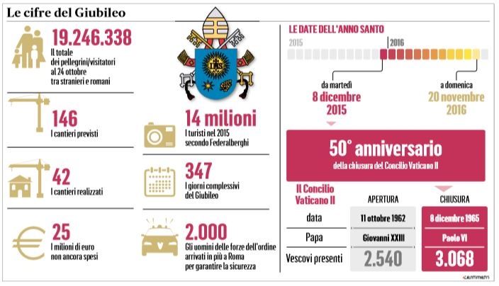 Giubileo Misericordia, delegato pontificio Fisichella: a oggi 20 milioni di pellegrini