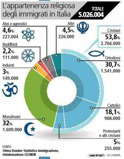 immigrati musulmani