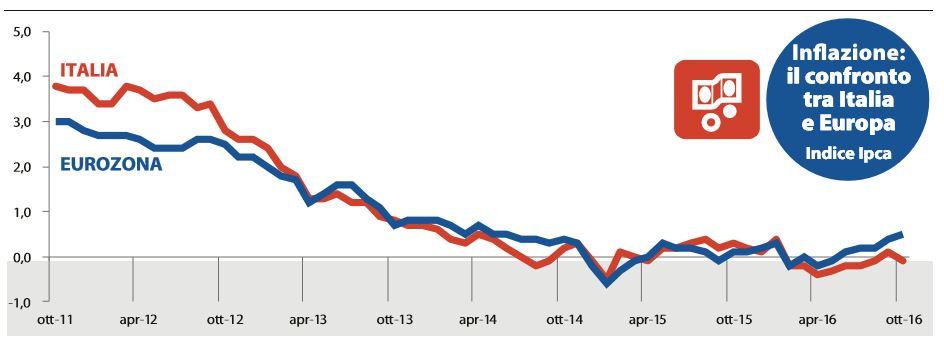 italia europa inflazione spread