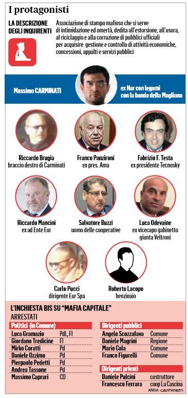 mafia capitale sistema pd spazzato-via