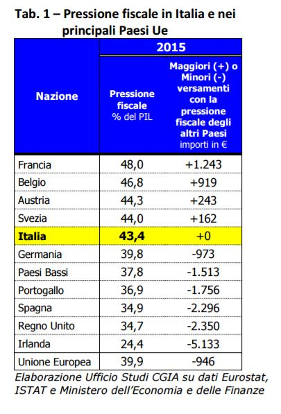 pressione fiscale europa