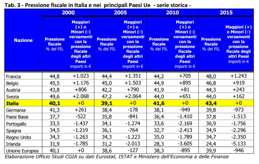 pressione-fiscale-europa-3