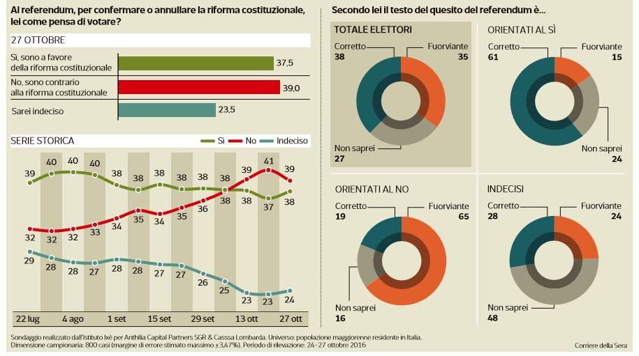 Il sondaggio dell'istituto Ixé pubblicato sul Corriere della Sera (3 novembre 2016)