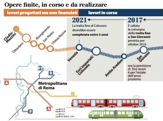 Raggi: vogliamo Metro C fino al Colosseo