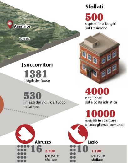 sfollati-terremoto-emergenza