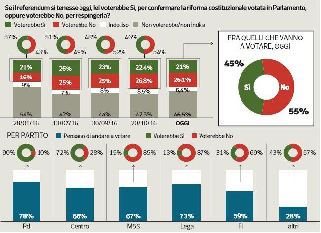 Referendum costituzionale, il fronte del No in vantaggio Ma occhio agli indecisi