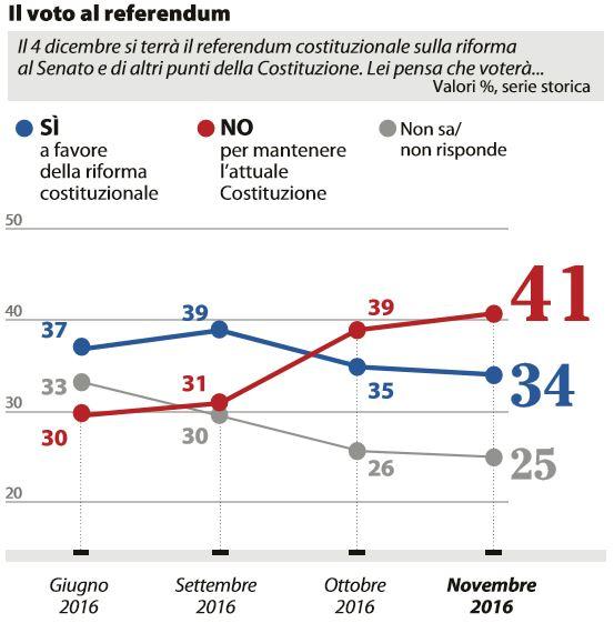 Referendum: No avanti, indecisi ago della bilancia