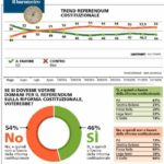 sondaggi referendum 4