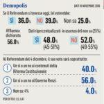 sondaggi-referendum-5