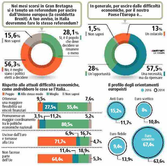 sondaggio europa