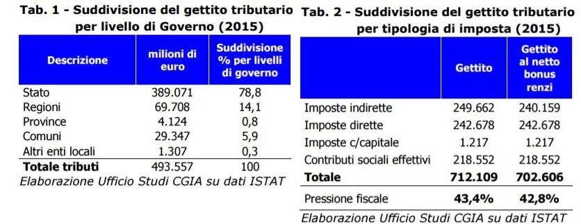 tasse-stato