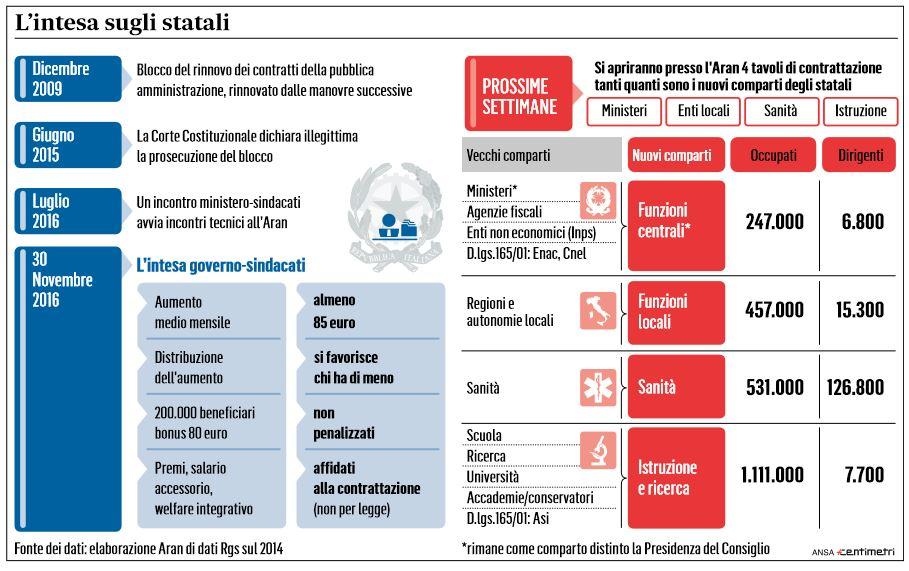 85 euro statali