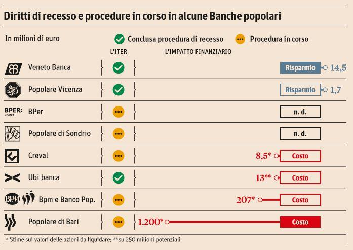 banche popolari consiglio di stato