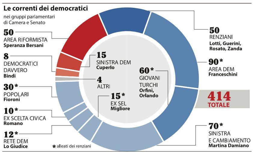 Pd: Renzi smorza polemiche ma rivendica leadership e linea (2)