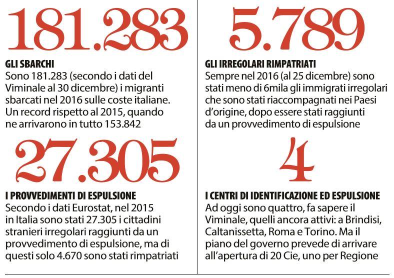 espulsione immigrati irregolari-1