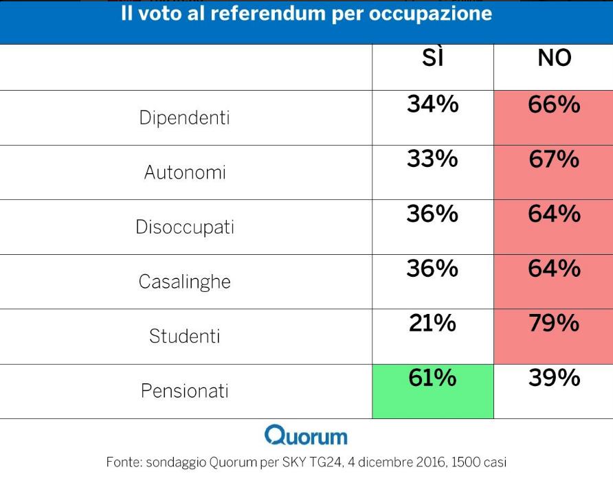 giovani disoccupazione voti referendum 4 dicembre
