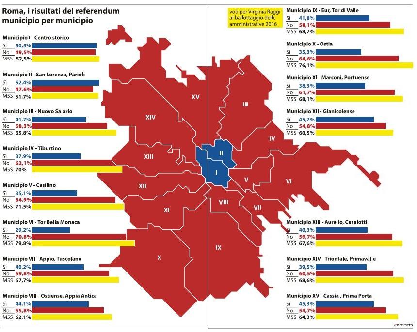 matteo-orfini-referendum-roma