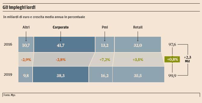 Mps: Ue, Italia gestisce compensazione