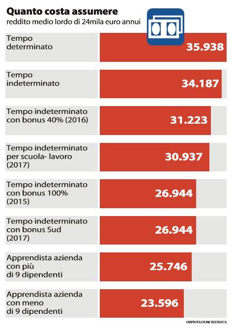 quanto costa assumere in italia