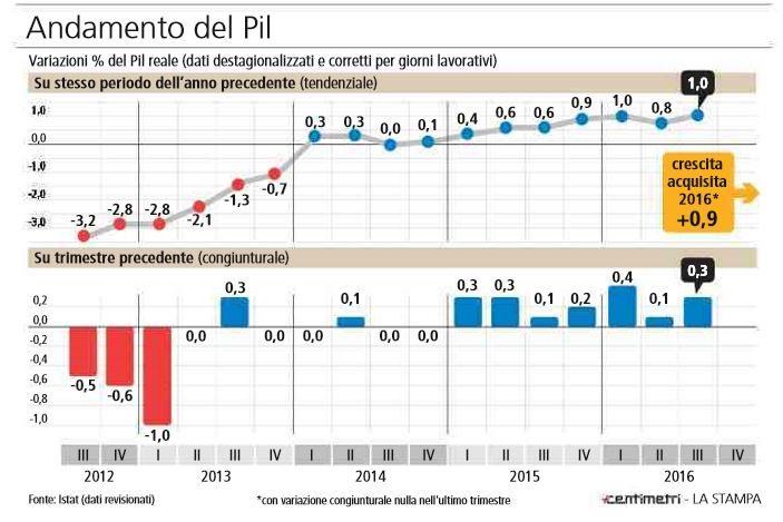 referendum mercati italia