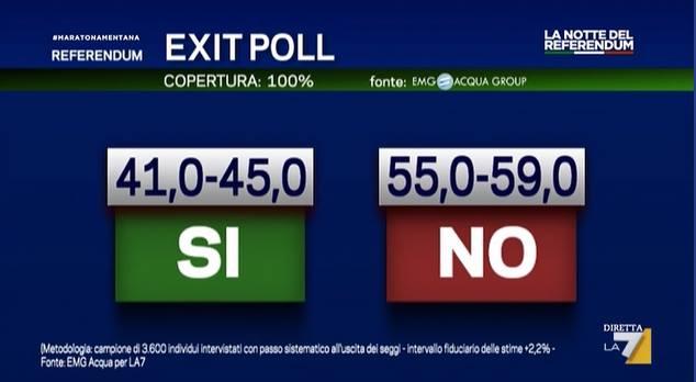 referendum risultati 4