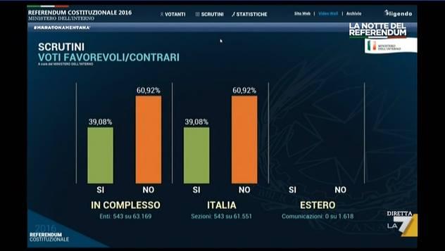 referendum risultati 5