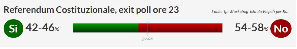 referendum risultati exit poll-1
