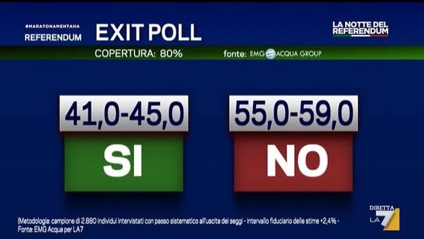 referendum risultati exit poll