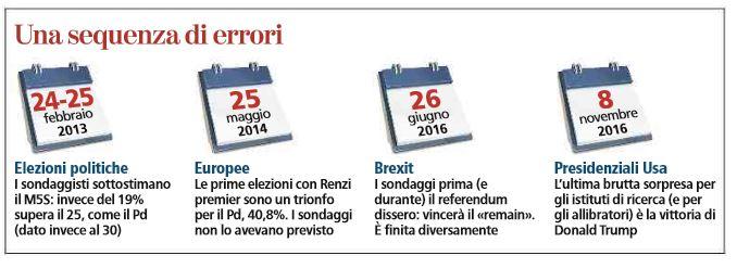 referendum sondaggi