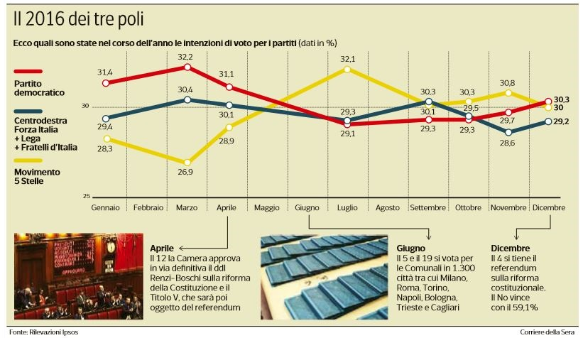 sondaggi 2016