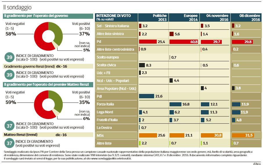 sondaggi m5s primo partito