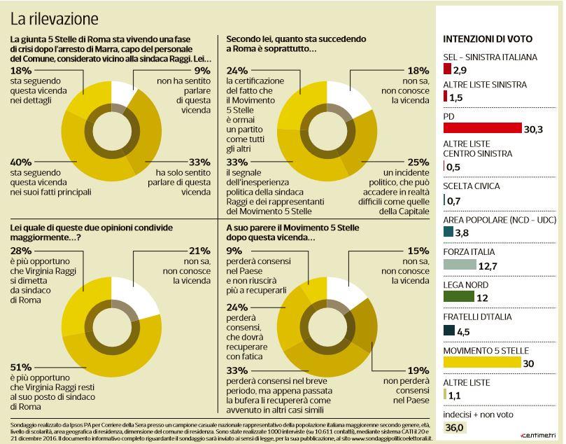 sondaggi m5s roma