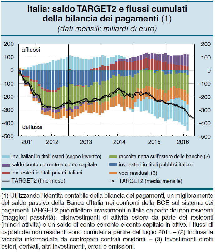 target2 italia capitali estero bce banca d'italia