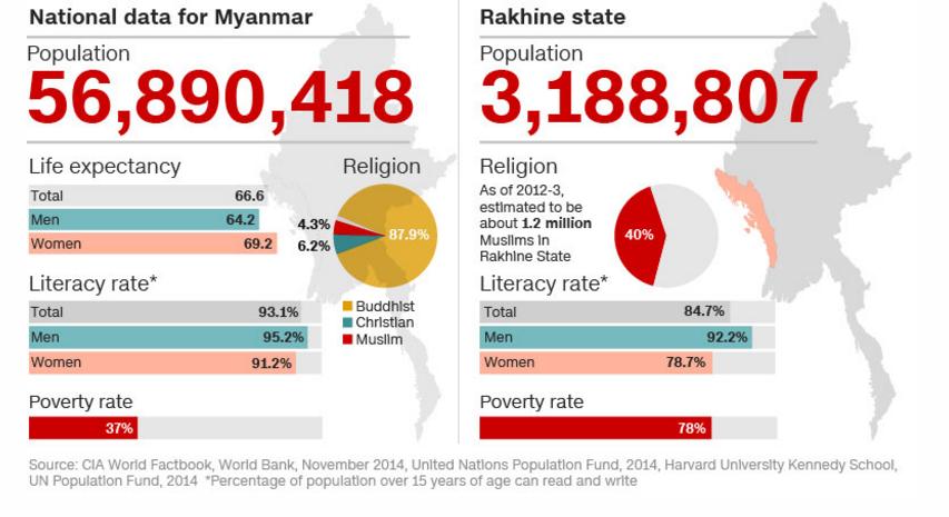 mohammed shohayet aylan birmania