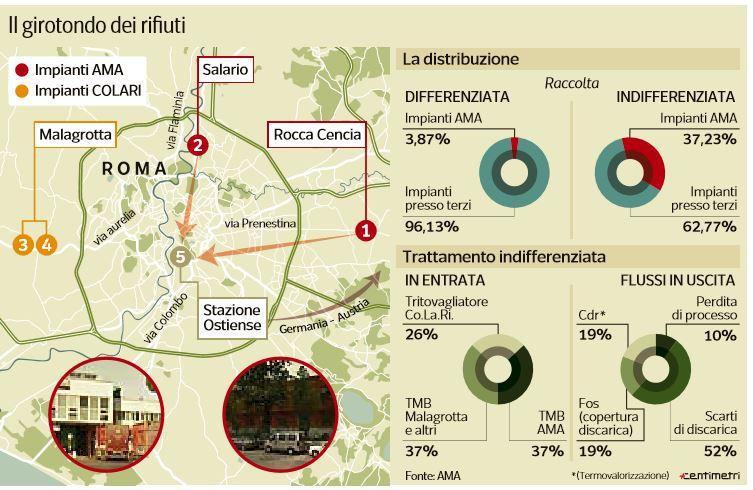 Crisi rifiuti a Roma, è scontro Comune-Regione