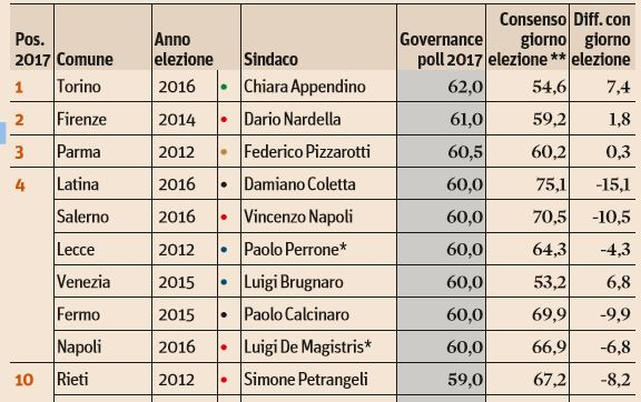classifica sindaci appendino raggi 1