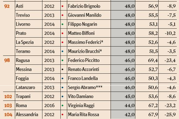 classifica sindaci appendino raggi 2