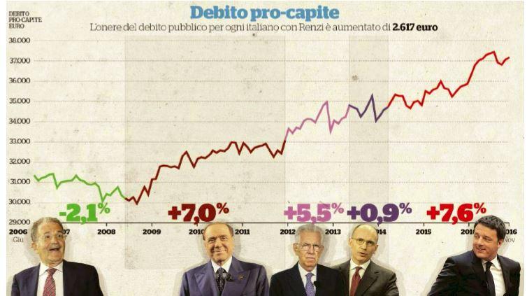 debito pubblico prodi renzi