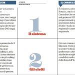 italicum consultellum 1